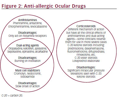 Topical Corticosteroids and Antihistamines—Mast Cell Stabilizers for