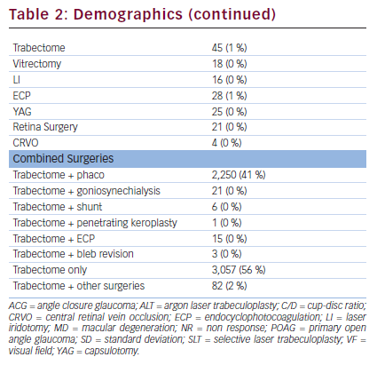 The First Decade of Global Trabectome Outcomes