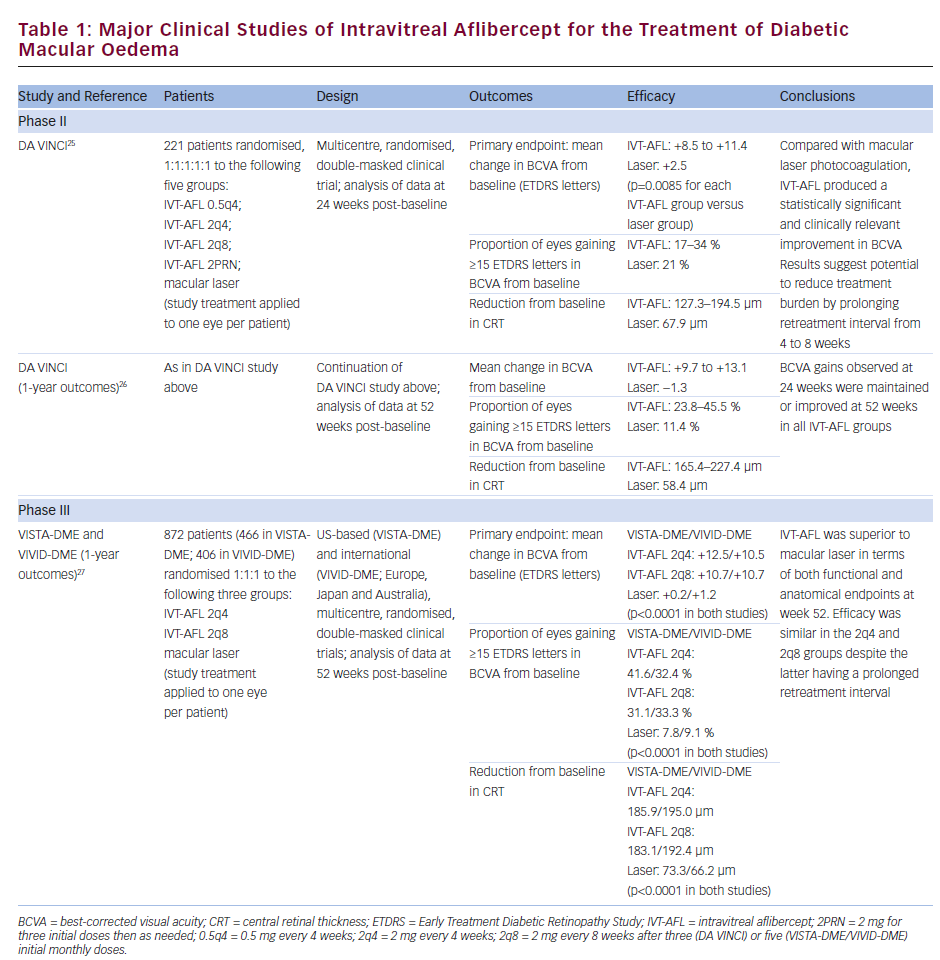 An Overview of Intravitreal Aflibercept in Diabetic Macular Oedema