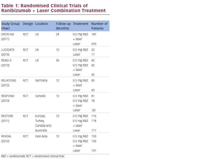 Intravitreal Ranibizumab for Diabetic Macular Oedema