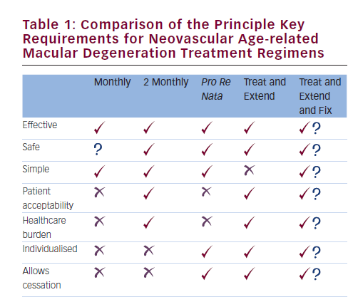 What Is the Best Neovascular Age-related Macular Degeneration Treatment Regime for 2016?