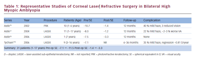 Update on Paediatric Refractive Surgery