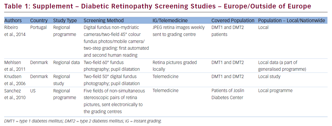 Diabetic Retinopathy Screening Methods and Programmes Adopted in Different Parts of the World – Further Insights