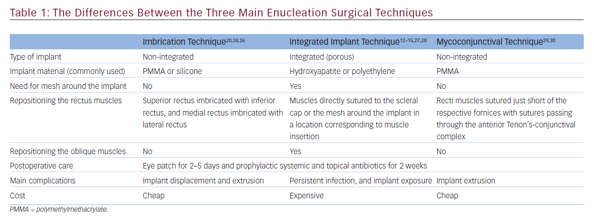 Enucleation Surgery—Orbital Implants and Surgical Techniques
