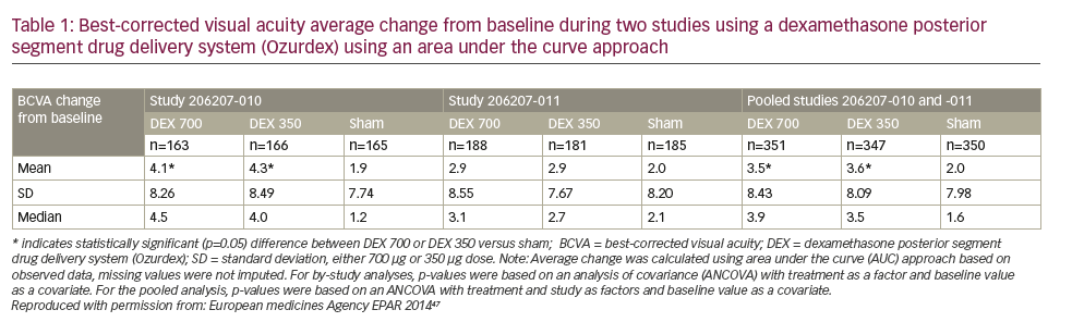 The Value of Area Under the Curve Analysis as an Outcome Measure in the Assessment of a Continuous Microdosing Fluocinolone Acetonide Implant (ILUVIEN®)
