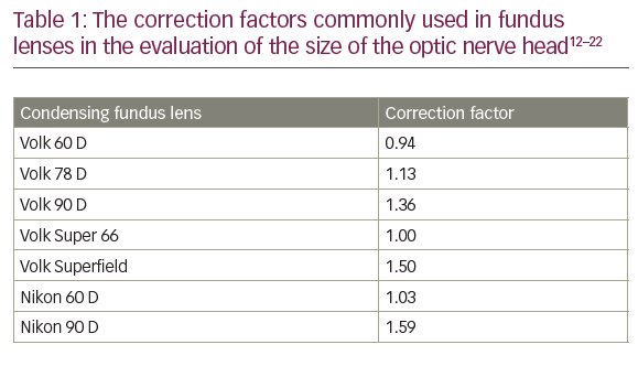 Pearls for Correct Assessment of Optic Disc at Glaucoma Diagnosis