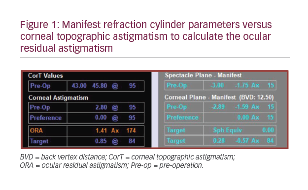 Vector Planning and Corneal Topographic Astigmatism