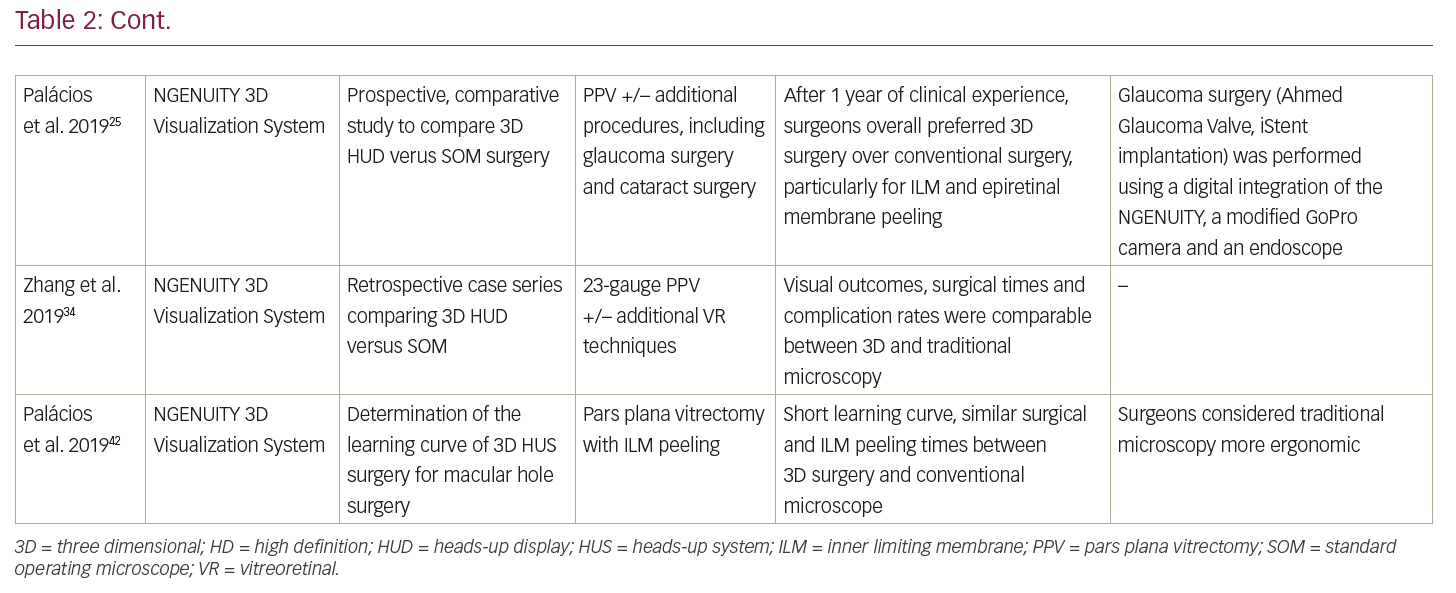 Three-dimensional Display Systems in Ophthalmic Surgery – A
